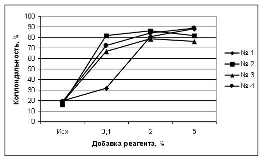 Показатель водопоглощения достигает максимального значения при активации с